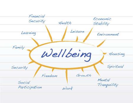 Diagram van welzijn illustratie ontwerp op een notitieblok