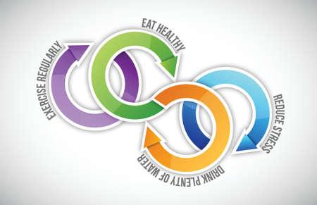 健康的なライフ サイクル図図白デザイン  イラスト・ベクター素材