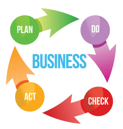 plan do check act: business plan cycle diagram illustration design over white Illustration