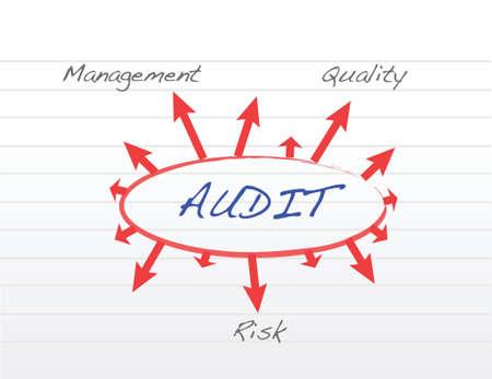 Verschillende mogelijke uitkomsten van het uitvoeren van een audit illustratie ontwerp