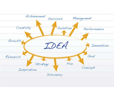 idea concept illustration design over a notepad