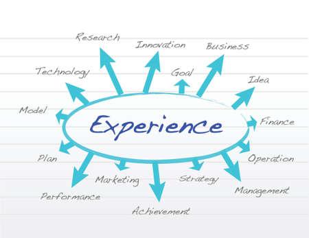 경험: 흰색 배경 위에 경험 개념 그림 디자인