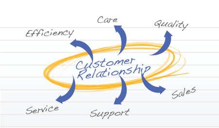 relation clients: illustration de la relation client concept sur blanc Illustration
