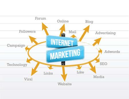 the internet: internet marketing concetto diagramma illustrazione di progettazione grafica