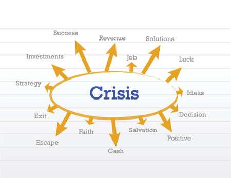 crisis management: crisis management process diagram illustration design over a notepad
