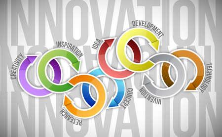 innovation concept diagram illustration design over a white background Stock Illustration - 18999287