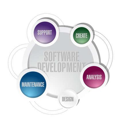 softwareontwikkeling cirkel cyclus illustratie ontwerp op wit Stockfoto
