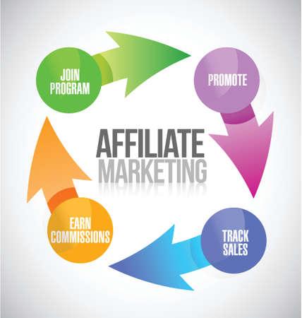 関係団体のマーケティング サイクルのイラスト デザイン、白い背景の上