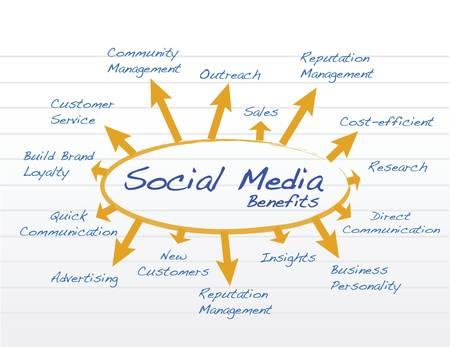소셜 미디어 혜택 다이어그램 모델 일러스트 레이션 디자인