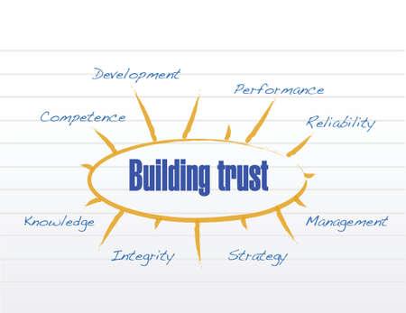 building trust model illustration design over a white background Vector