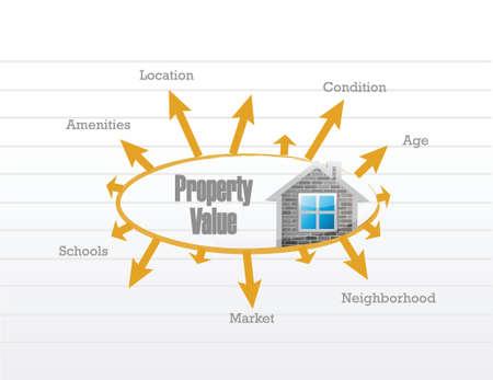 白い背景の上プロパティ値ビジネス モデルのイラスト デザイン