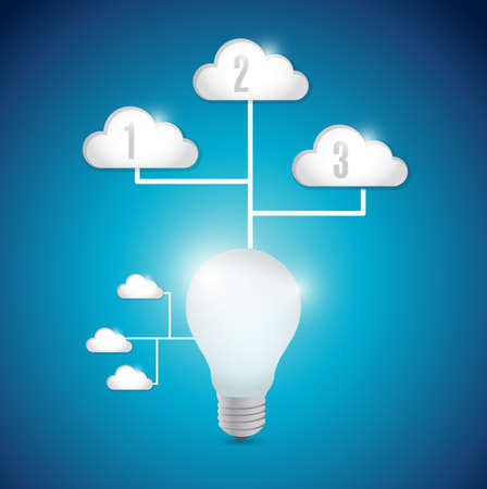 icloud: light bulb technology cloud computing connection illustration design over a blue background