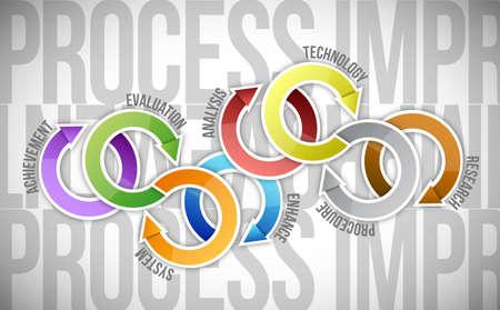 procesverbetering cyclus diagram illustratie ontwerp op een witte achtergrond Stockfoto