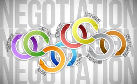 negotiation cycle diagram model illustration design over a white background Imagens