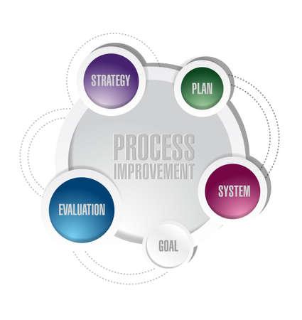 process improvement diagram illustration design over a white background