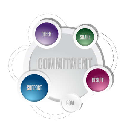 to commit: commitment diagram illustration design over a white background