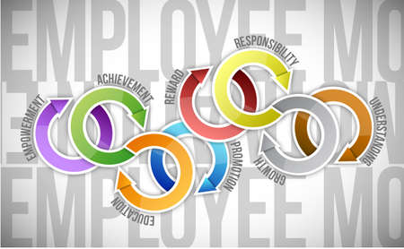 employee development: employee motivation and cycle diagram illustration design over a white background