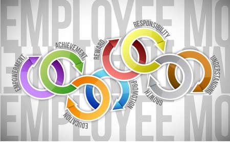 Mitarbeitermotivation und Zyklusdiagramm, Illustration, Design über einem weißen Hintergrund