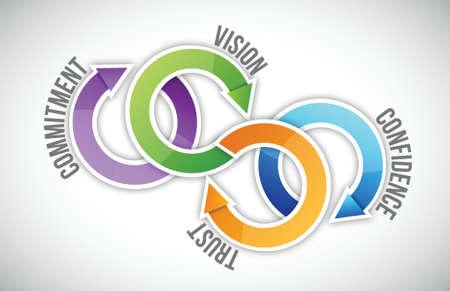 visie, vertrouwen, vertrouwen en commitment cyclus illustratie ontwerp op een witte achtergrond