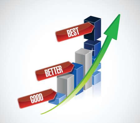 good better best: good, better, best business graph illustration design over a white background