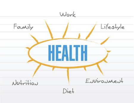 白い背景の上の健康モデル ダイアグラム一覧イラスト デザイン