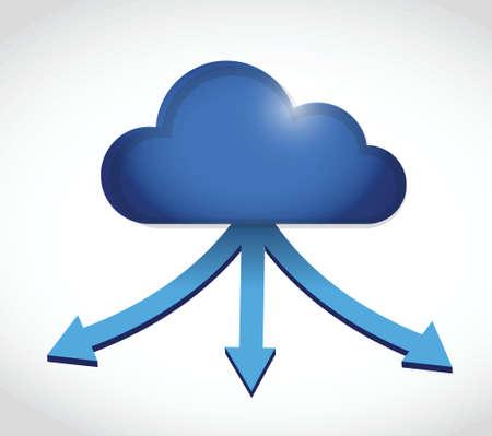 cloud computing storage destinations. illustration design over a white background