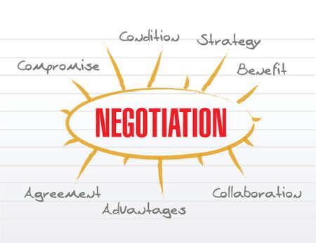 compromise: modelo de negociaci�n palabras, ilustraci�n, dise�o sobre un fondo blanco