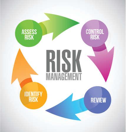 リスク管理カラー イラスト デザインの白い背景上に循環