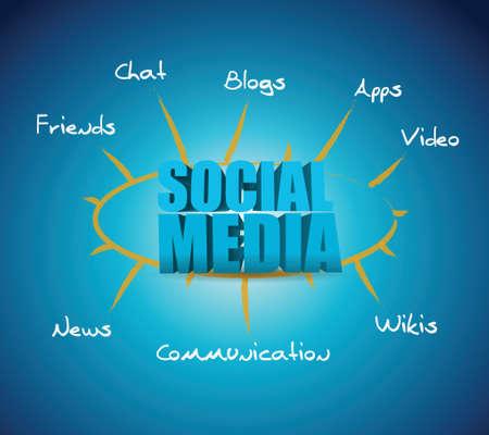wikis: social media model diagram illustration design over a blue background