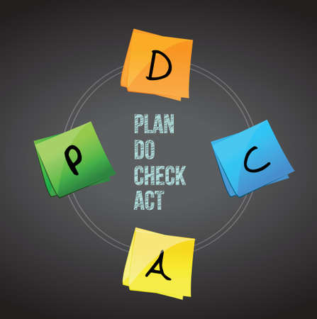 schedule system: concept of Plan Do Check Act. Chalkboard background Illustration