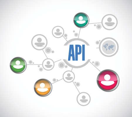 API lidí diagram podepsat koncept ilustrační designu přes bílé Ilustrace