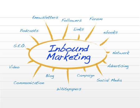 inbound marketing: inbound marketing notepad conceptual illustration design over white Illustration