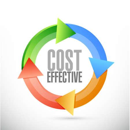 費用対効果のサイクル サイン コンセプト イラスト デザイン グラフィック