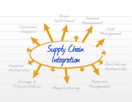Model integracji diagramu ilustracji projektowania graficznego łańcucha dostaw