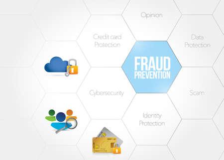 Schéma de prévention de la fraude concept illustration design graphique sur fond blanc