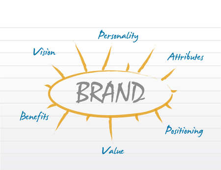 ブランドモデルダイアグラムコンセプトイラストデザイングラフィック