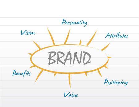 Grafico di progettazione dell'illustrazione di concetto del diagramma del modello di marca Archivio Fotografico - 94845499