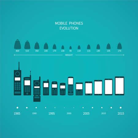 Mobiele telefoon evolutie vector concept in de vlakke stijl