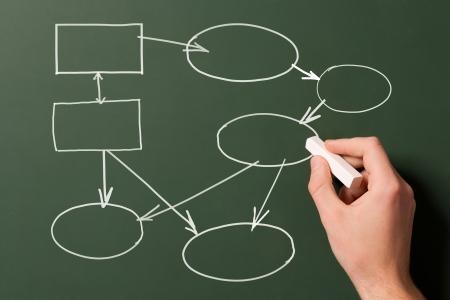 diagrama procesos: mano dibuja el diagrama de flujo en una pizarra