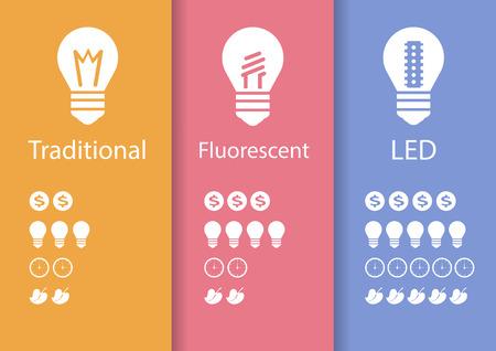 ahorro energetico: Lámpara de bajo consumo para ahorrar electricidad tecnología LED Infografía