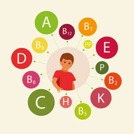 Essential vitamins necessary for human health, including childrens health. Schematic representation of the names of vitamins around the figure of a child. Illustration