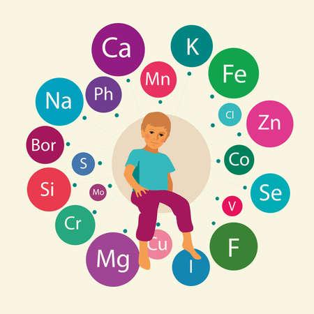 základní: Základní mikroživiny a makronutrienty (minerály) nezbytné pro lidské zdraví, včetně zdraví dětí. Složení s obrazem konvenčních názvů minerálů kolem postavy dítěte.
