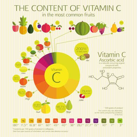 THE CONTENT OF VITAMIN C  in the most common fruits.  Visual chart. The percentage of the daily norm and the amount in milligrams. Basics of healthy nutrition.