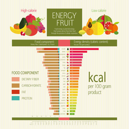 dietary fiber: High-calorie and low-calorie fruits. Table energy density (calorie) fruits and food component: dietary fiber, proteins, fats and carbohydrates. Illustrative diagram (infographics) and table of values. The most common fruits. Table energy density (calorie) Illustration