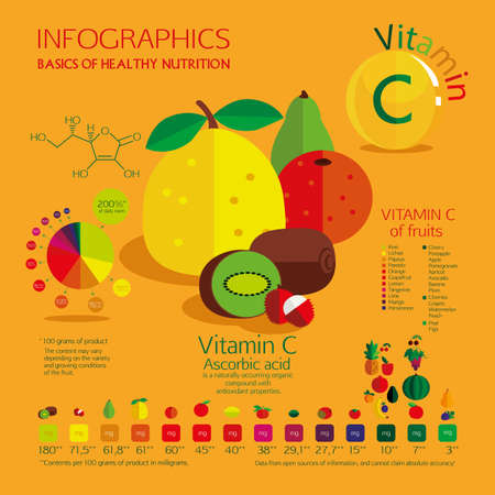 Vitamin C content in the most common fruit. A visual schedule. Percent Daily Values, and the amount in milligrams. Saturated color, yellow background.