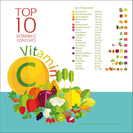 witaminy: Wektor Top 10 owoce i warzywa o najwyższej zawartości witaminy C w warzywa, owoce i jagody. Wykresy, tabele wartości i skład świeżych owoców i warzyw. Podstawy zdrowego żywienia. Ilustracja