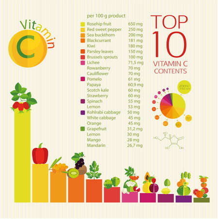 requirement: Top 10 fruits and vegetables with a maximum content of ascorbic acid in vegetables, fruits and berries. The diagram and table of values.