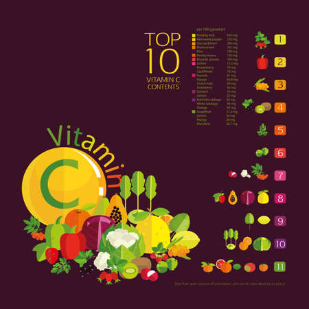 Vector Top 10 fruits and vegetables with the highest content of vitamin C  in vegetables, fruits and berries. The diagram and table of values on a dark background. Basics of healthy nutrition. Illustration