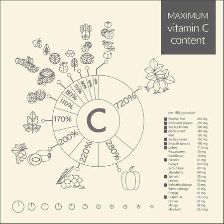 ascorbic: Diagrama esquem�tico del contenido m�ximo de la vitamina C en vegetales, frutas y bayas. El porcentaje de la ingesta diaria, y una tabla de contenidos en 100 gramos de producto. Contour imagen.