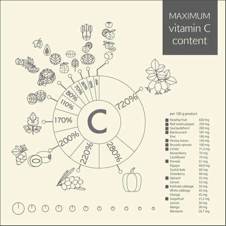 table of contents: Schematic diagram of the maximum content of vitamin C in vegetables, fruits and berries. The percentage of the daily intake, and a table of contents in 100 grams of product. Contour image. Illustration